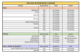 Ball Canning Altitude Chart Food Safety Preservation
