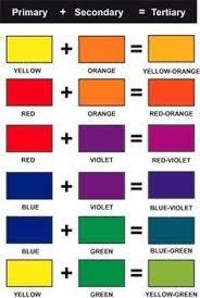 Psychology Combinacion De Colores Tertiary Color
