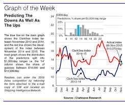 Clarksea Index Chart Clarksea Index Competition Is It All In The Timing Bunkerist