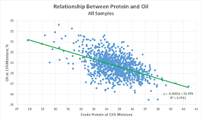 Soybean Moisture Chart Average Soybean Protein And Oil At 13 Percent Moisture Crop