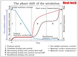 Grain Moisture Equilibrium Chart 1 5 Equilibrium Moisture Content And Critical Moisture