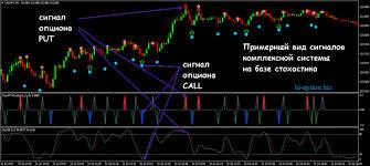 Набор линейный трендовый индикатор подающий сигнал для опционов
