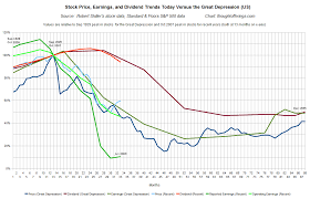 The Great Depression Graphs And Charts Another Great Depression Comparison Zero Hedge