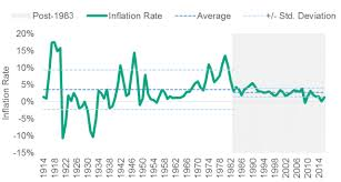 projected inflation calculator why isnt there any inflation cfa institute enterprising
