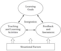 teaching and learning frameworks