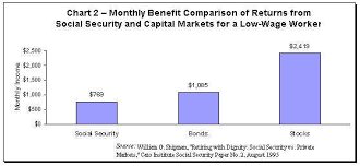 Social Security Comparison Chart Monthly Benefit Comparison Of Returns From Social Security
