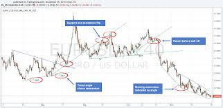 Trendline Charts Pro The Complete Guide On How To Use Trendlines