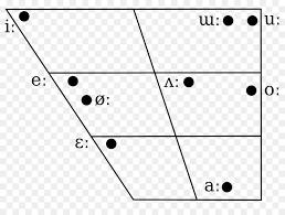 International Phonetic Alphabet Vowel Diagram Hangul Ipa