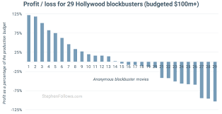 Making Contracts More Profitable Mesmerizing How Movies Make Money 44m Hollywood Blockbusters