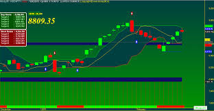 Nifty And Banknifty Eod Chart Make Money Online With A