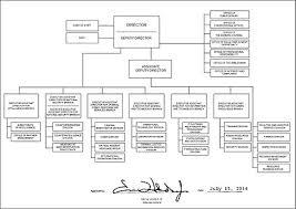 Federal Bureau Of Investigation Wikiwand