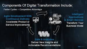 Dell Quote To Order Fascinating The 48 Laws Of Digital Transformation InFocus Blog Dell EMC Services