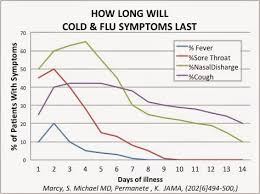 Flu Cold Symptoms Chart The Oh So Common Cold Growpediatrics Com