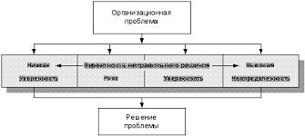 Реферат Особенности принятия управленческих решений  Особенности принятия управленческих решений