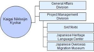 Organization Chart The Association Of Nikkei Japanese Abroad