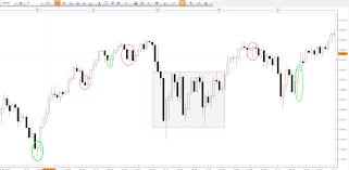 Babypips Chart Patterns Experienced Traders How Important Are Candlestick Patterns