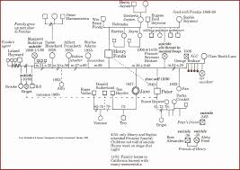 free genogram creator 8 free genogram sampletemplatess sampletemplatess