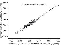 Logmar Near Vision Chart Correlation Between The National Standard Download
