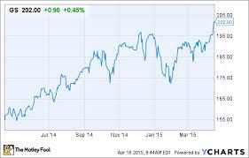 Goldman Sachs Earnings Impressive Growth All Around Nasdaq