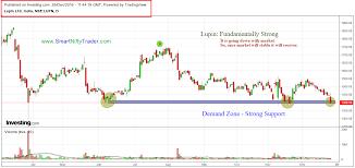 Lupin Chart Technical View Lupin Ltd Daily Chart 26 12 2016