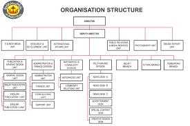 Home Office Organisation Chart Information Department Organisation Structure