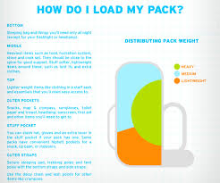 Backpacking Weight Chart Hate Packing This Handy Travel Hack Is Just For You Her Ie