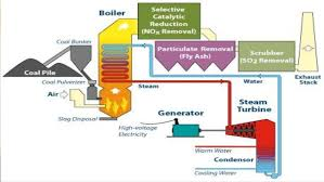 Power Plant Engineering Ppt