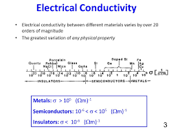 Material Electrical Conductivity Chart Lecture 24 Electrical Conductivity Ppt Video Online Download