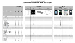 Patent Claim Chart Chart Shows All Of Apples Patent Claims Against Samsung