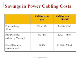 Al Wire Size Chart 100 Amp Wire Size Copper Choosing The Right Wire Size