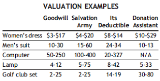 Valuing Non Cash Donations Theyre Worth More In Tax