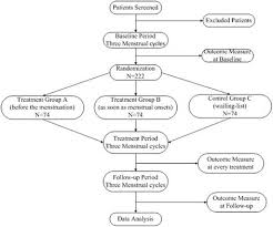 Flow Chart Of The Trial Participants With A Diagnosis Of