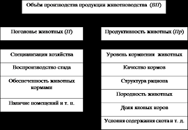 Тематика курсовых работ по Производству продукции животноводства  Курсовая работа по производство продукции животноводства