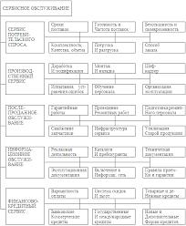 Курсовая работа Формирование логистического сервиса на фирме  Рисунок 1 Составные части сервисного обслуживания Сервис потребительского