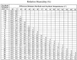 Relative Humidity Versus Temperature Chart Would We Be Close To Getting Some Snow If The Dry Bulb