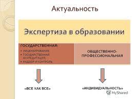 Презентация на тему Частная общеобразовательная организация как  2 Актуальность ГОСУДАРСТВЕННАЯ