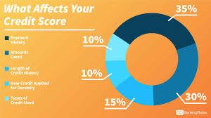 نتيجة بحث الصور عن Credit Score