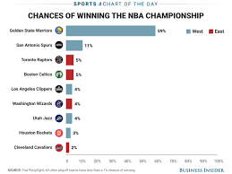 Chart The Favorites To Win The Nba Championship At The