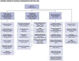 Image Result For Museum Organizational Chart
