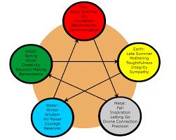 5 Element Chart The Elements 5 Seasons Diet