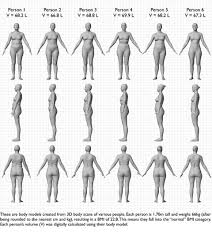 This 1 Chart Will Show You How Different Women Can Look Even