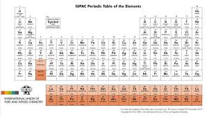 New elements, up to 118 now, get names – Voxitatis Blog