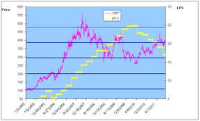 Bharti Airtel Stock Chart Bharti Airtel Take The Call Jainmatrix Investments