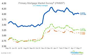 30 Year Fha Mortgage Rates Chart Mortgage Loan Rates July 2017