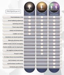 De Verschillen In Philips Hue Lampen Uitgelegd Philipshuenl