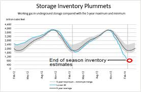 Natural Gas Storage Chart Natural Gas Will A Robust Injection Season Elevate Prices