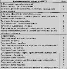 Читать Контрольно измерительные материалы Русский язык класс  Контрольно измерительные материалы Русский язык 5 класс i 003 png