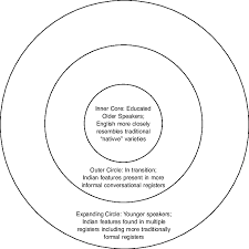 Ndias New Concentric Circles Download Scientific Diagram