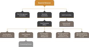 Chart Investor Co Th Organization Chart Mudman Mm