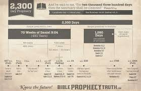 David Jeremiah Free Prophecy Chart February 2019 Beautiful Malawi